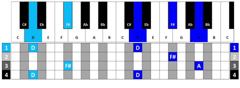 Keys Lesson - Diagram 3