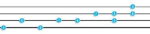 Understanding guitar tabs